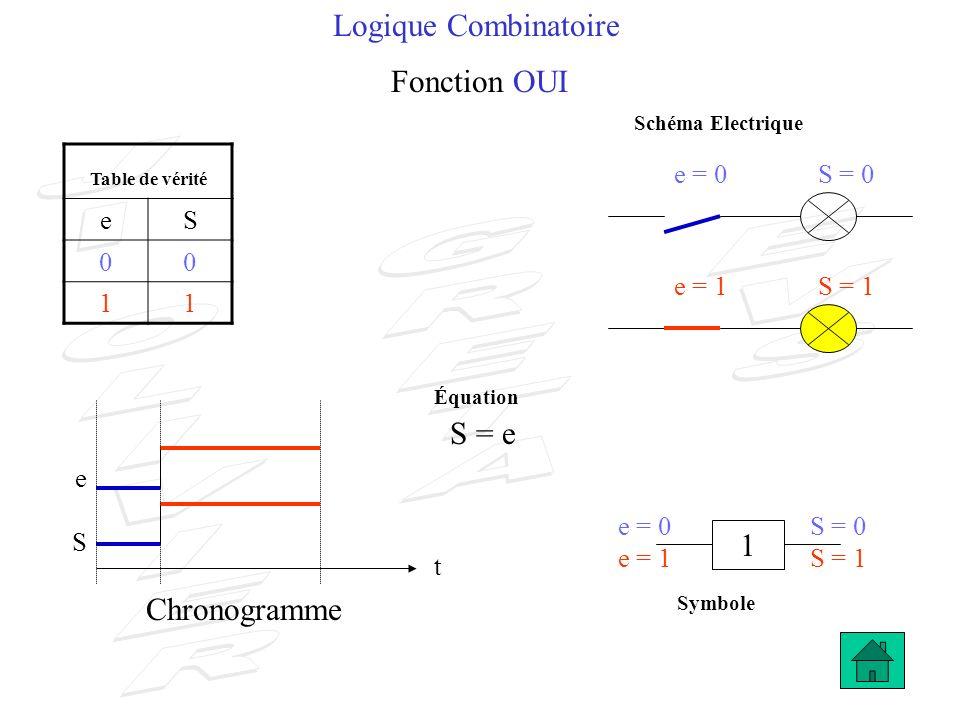 Logique Combinatoire Fonction NON Table de vérité eS 01 10 e = 0S = 1 1 e S t e = 1S = 0 Chronogramme e = 0S = 1 e = 1S = 0 S = e (se lit e barre) Schéma Electrique Symbole Équation