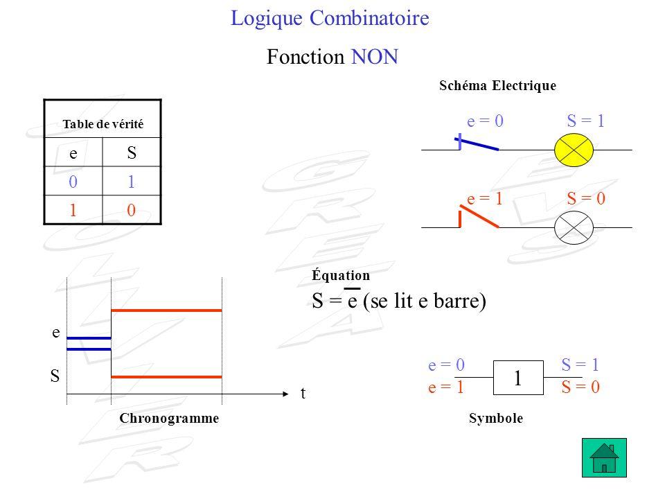 Logique Combinatoire Fonction NON Table de vérité eS 01 10 e = 0S = 1 1 e S t e = 1S = 0 Chronogramme e = 0S = 1 e = 1S = 0 S = e (se lit e barre) Sch