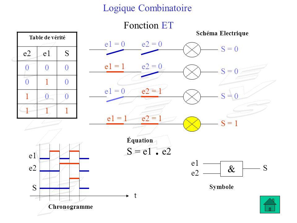 Logique Combinatoire Fonction OU e2 = 0 S = 0 e2 S t e1 e2 S S = e1 + e2 Table de vérité e2e1S 000 011 101 111 e1 = 0 e2 = 0 S = 1 e1 = 1 e2 = 1 e1 = 0 e2 = 1 S = 1 e1 = 1 e1 1 S = 1 Schéma Electrique Symbole Équation Chronogramme