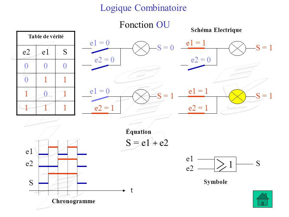 Logique Combinatoire Fonction ET NON S = 0 & e2 S t e1 e2 S Table de vérité e2e1S 001 011 101 110 S = 1 e1 S = 1 e1 = 0 e2 = 0 e1 = 0 e1 = 1 e2 = 1 S = e1 + e2S = e1.
