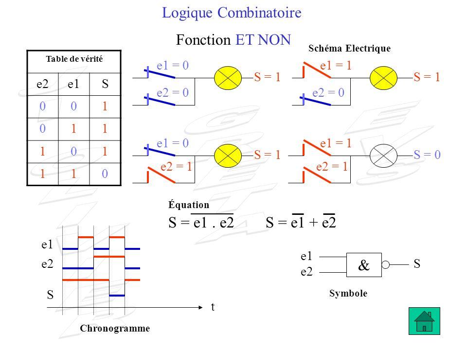 Logique Combinatoire Fonction OU NON S = 0 e2 S t S = 1 e1 e2 S Table de vérité e2e1S 001 010 100 110 S = 0 e1 1 S = e1 + e2 e1 = 0e2 = 0 e1 = 0 e1 = 1 e2 = 1 e1 = 1e2 = 1 S = e1.