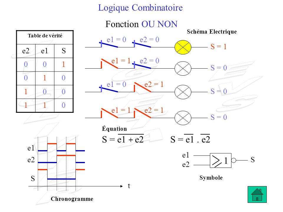 Logique Combinatoire Fonction OU NON S = 0 e2 S t S = 1 e1 e2 S Table de vérité e2e1S 001 010 100 110 S = 0 e1 1 S = e1 + e2 e1 = 0e2 = 0 e1 = 0 e1 =