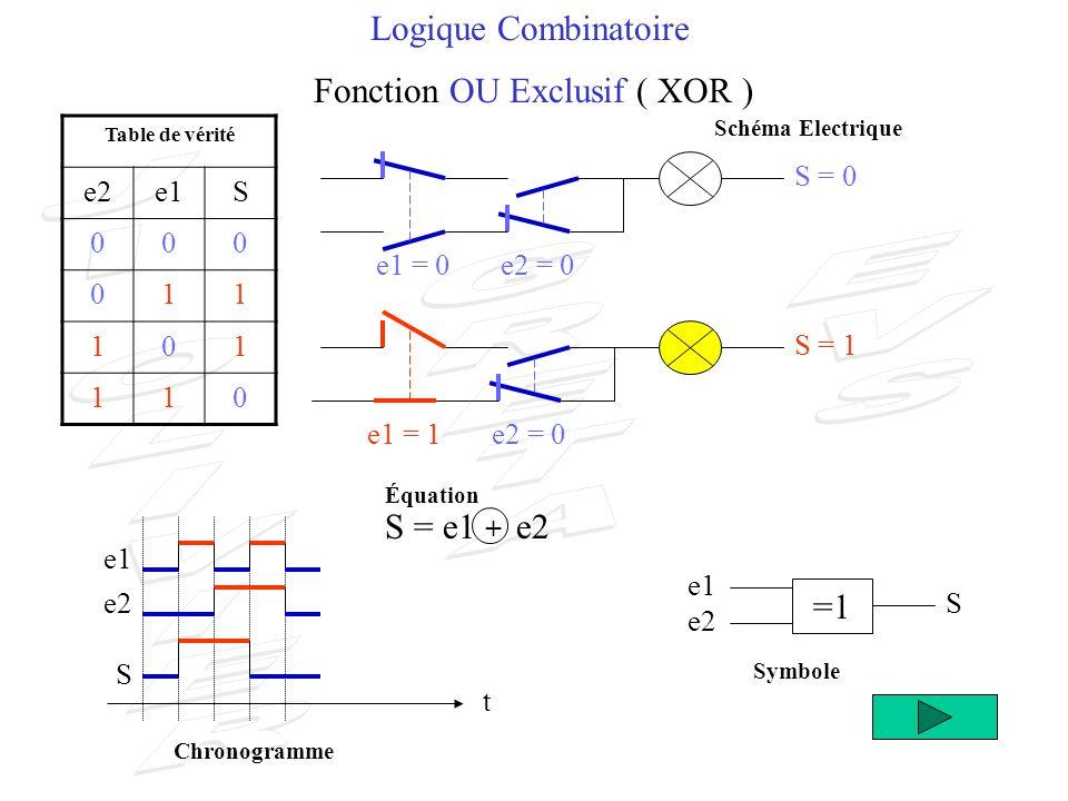 Logique Combinatoire Fonction OU Exclusif ( XOR ) S = 1 e2 S t e1 e2 S Table de vérité e2e1S 000 011 101 110 S = 0 e1 =1 S = e1 + e2 e1 = 0e2 = 1 e1 = 1e2 = 1 Schéma Electrique Symbole Équation Chronogramme