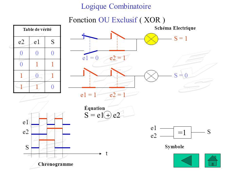 Logique Combinatoire Fonction OU Exclusif ( XOR ) S = 1 e2 S t e1 e2 S Table de vérité e2e1S 000 011 101 110 S = 0 e1 =1 S = e1 + e2 e1 = 0e2 = 1 e1 =