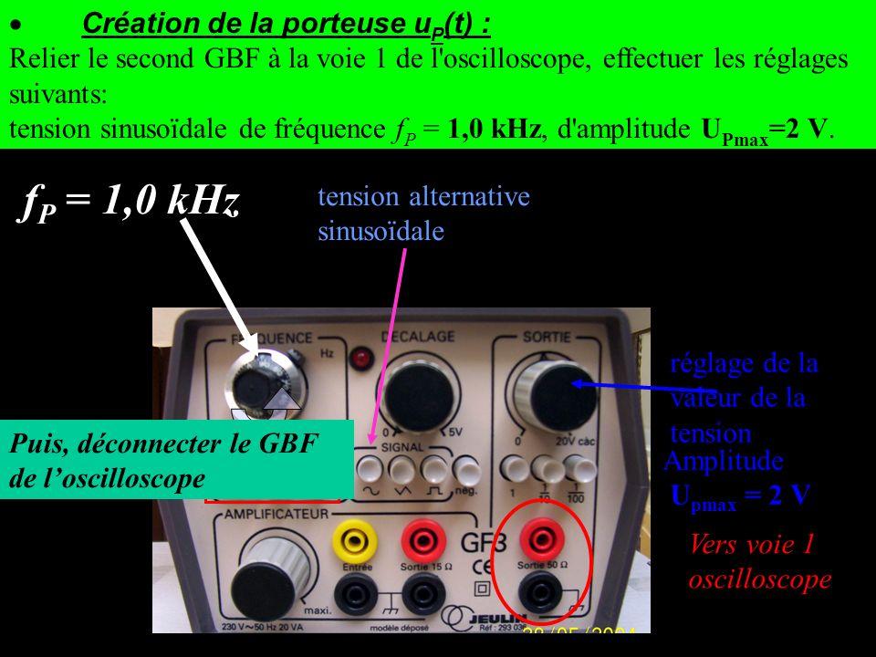 tension alternative sinusoïdale f P = 1,0 kHz Vers voie 1 oscilloscope réglage de la valeur de la tension Amplitude U pmax = 2 V Création de la porteu