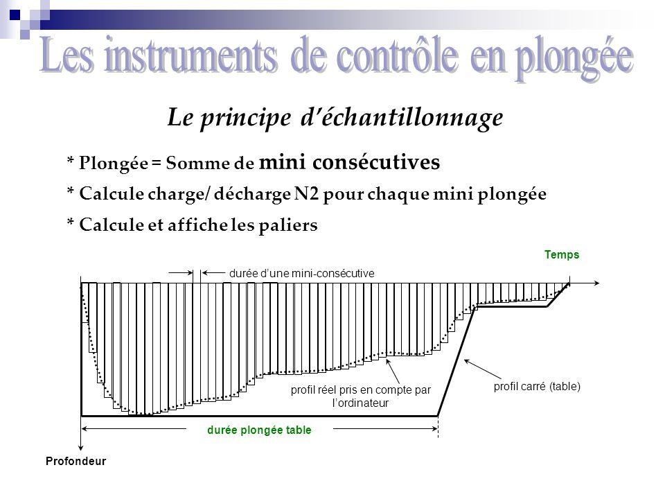 Le principe déchantillonnage * Plongée = Somme de mini consécutives * Calcule charge/ décharge N2 pour chaque mini plongée * Calcule et affiche les pa