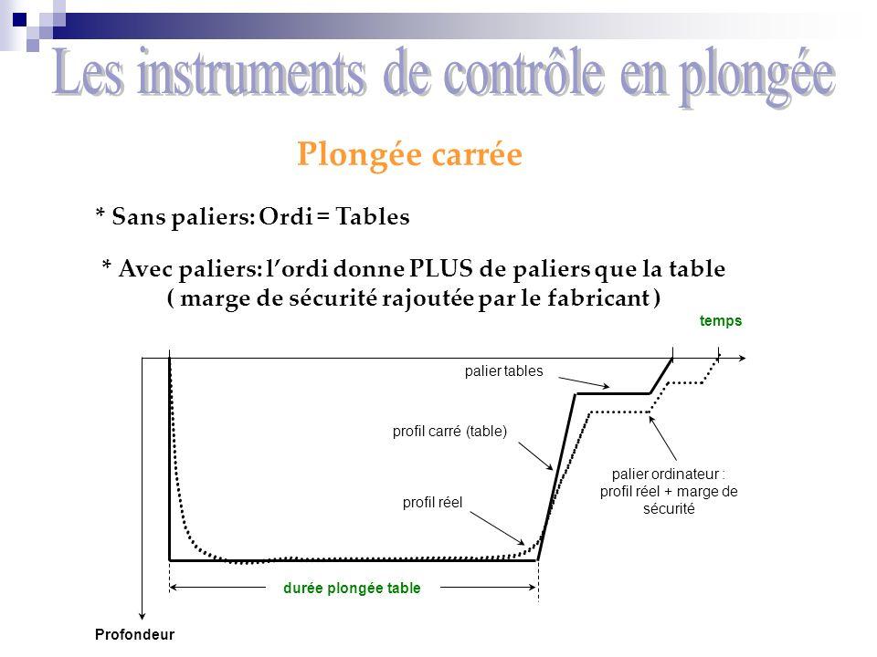 temps Profondeur durée plongée table profil réel profil carré (table) palier ordinateur : profil réel + marge de sécurité palier tables Plongée carrée