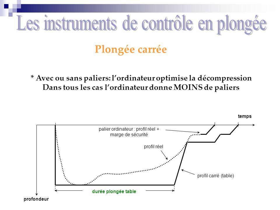 Fonctionnement Lordinateur ( muni de son modèle ) mesure donc les paramètres clefs : * Laltitude :Réglable ou automatique * Pressions hydrostatique :Mesuré à intervalle régulier (quelques secondes), et majorée lors de la descente, et minorée durant la remontée.