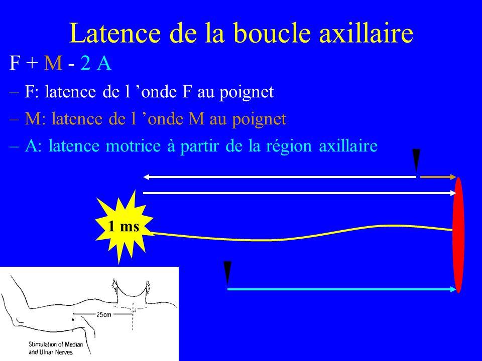 Latence de la boucle axillaire F + M - 2 A –F: latence de l onde F au poignet –M: latence de l onde M au poignet –A: latence motrice à partir de la ré