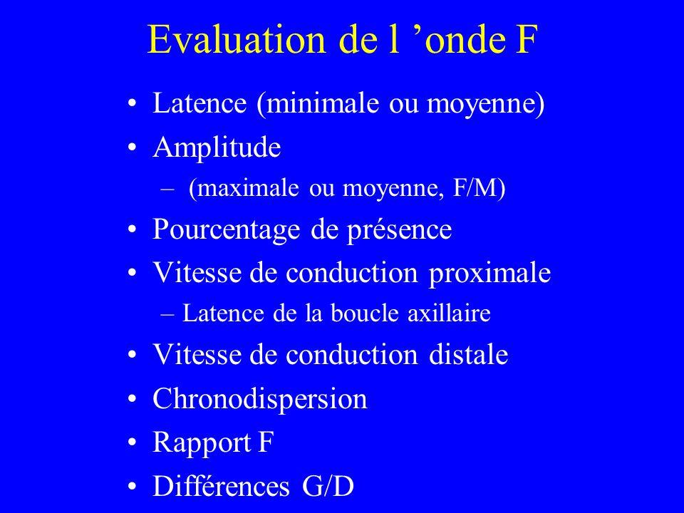 Evaluation de l onde F Latence (minimale ou moyenne) Amplitude – (maximale ou moyenne, F/M) Pourcentage de présence Vitesse de conduction proximale –L