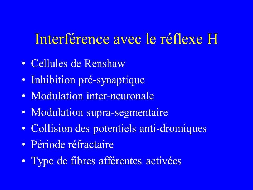 Interférence avec le réflexe H Cellules de Renshaw Inhibition pré-synaptique Modulation inter-neuronale Modulation supra-segmentaire Collision des pot