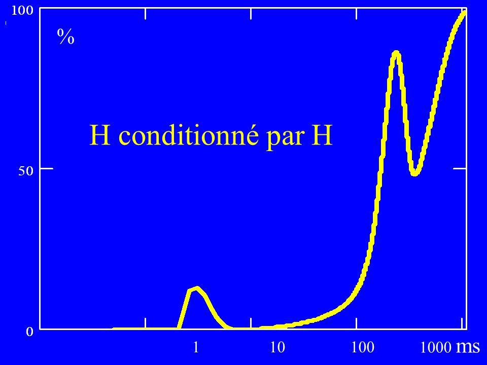 110100 1000 ms % H conditionné par H