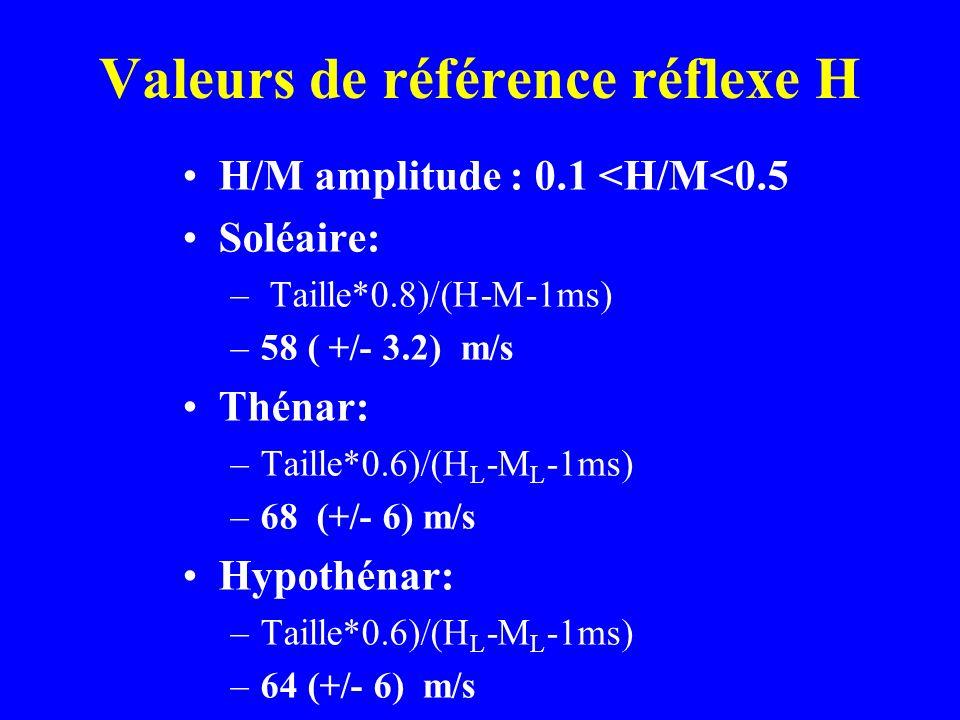 Valeurs de référence réflexe H H/M amplitude : 0.1 <H/M<0.5 Soléaire: – Taille*0.8)/(H-M-1ms) –58 ( +/- 3.2) m/s Thénar: –Taille*0.6)/(H L -M L -1ms)