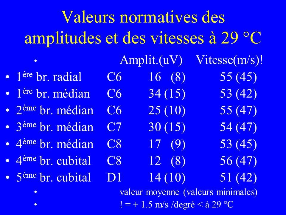 Valeurs normatives des amplitudes et des vitesses à 29 °C Amplit.(uV) Vitesse(m/s)! 1 ère br. radial C6 16 (8)55 (45) 1 ère br. médian C634 (15)53 (42