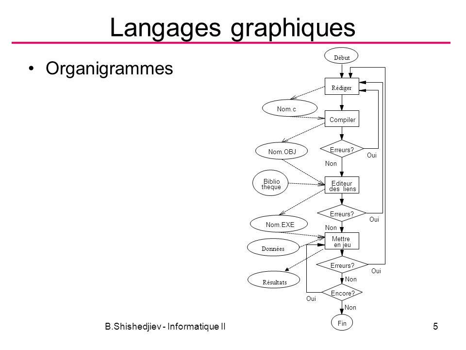 B.Shishedjiev - Informatique II5 Langages graphiques Organigrammes Rédiger Compiler Nom.c Erreurs? Nom.OBJ Editeur des liens Erreurs? Mettre en jeu No