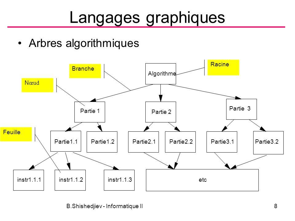 B.Shishedjiev - Informatique II8 Langages graphiques Arbres algorithmiques Racine Algorithme Partie 1 Partie 3 Partie1.1Partie1.2Partie2.1 Partie2.2 Partie3.1 Partie3.2 instr1.1.1 instr1.1.2 instr1.1.3 etc Partie 2 Branche N œud Feuille