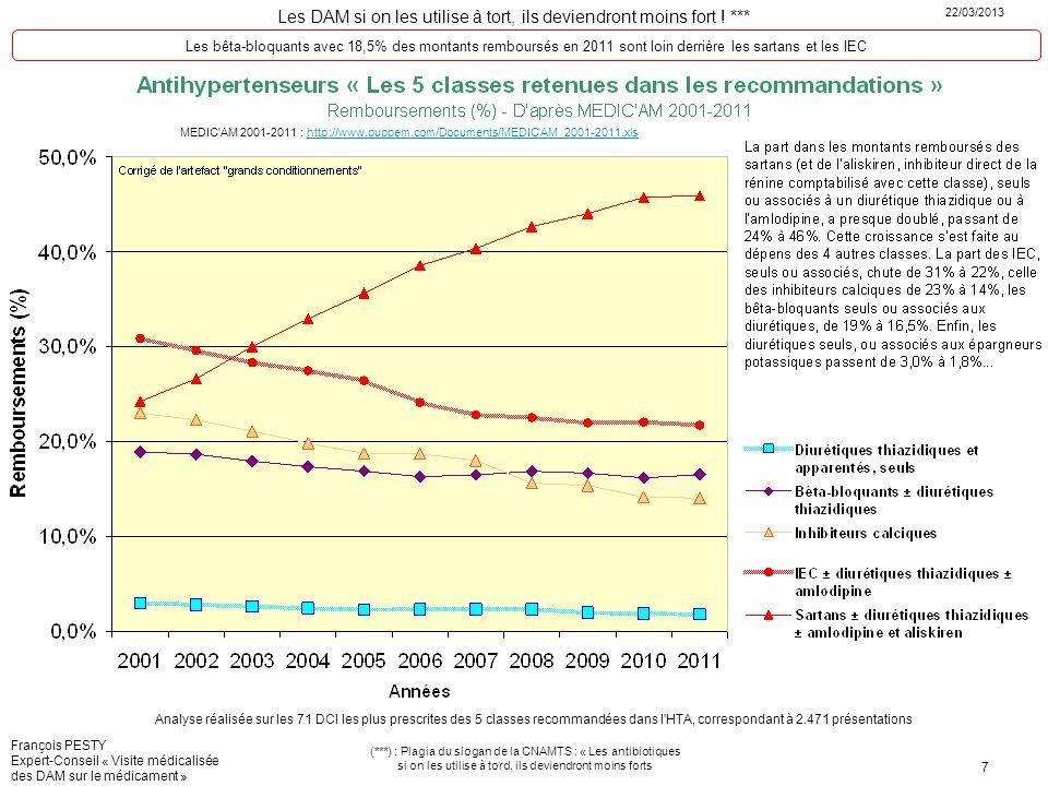 Les DAM si on les utilise à tort, ils deviendront moins fort ! *** 22/03/2013 (***) : Plagia du slogan de la CNAMTS : « Les antibiotiques si on les ut