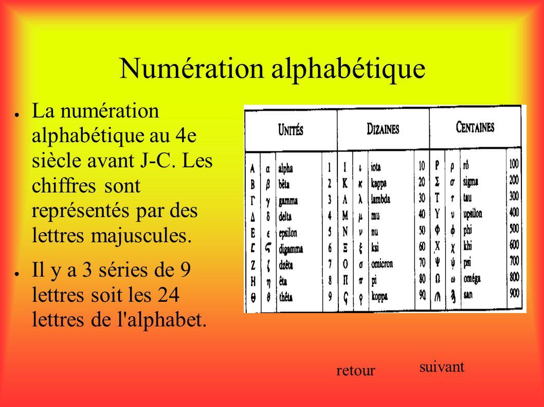Numération alphabétique Pour distinguer les nombres dans un texte on surmonte ces lettres- chiffres d une barre horizontale.