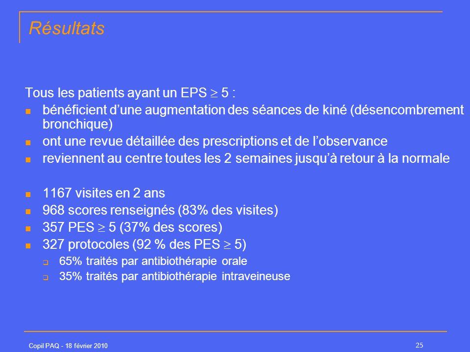 Copil PAQ - 18 février 2010 25 Résultats Tous les patients ayant un EPS 5 : bénéficient dune augmentation des séances de kiné (désencombrement bronchique) ont une revue détaillée des prescriptions et de lobservance reviennent au centre toutes les 2 semaines jusquà retour à la normale 1167 visites en 2 ans 968 scores renseignés (83% des visites) 357 PES 5 (37% des scores) 327 protocoles (92 % des PES 5) 65% traités par antibiothérapie orale 35% traités par antibiothérapie intraveineuse