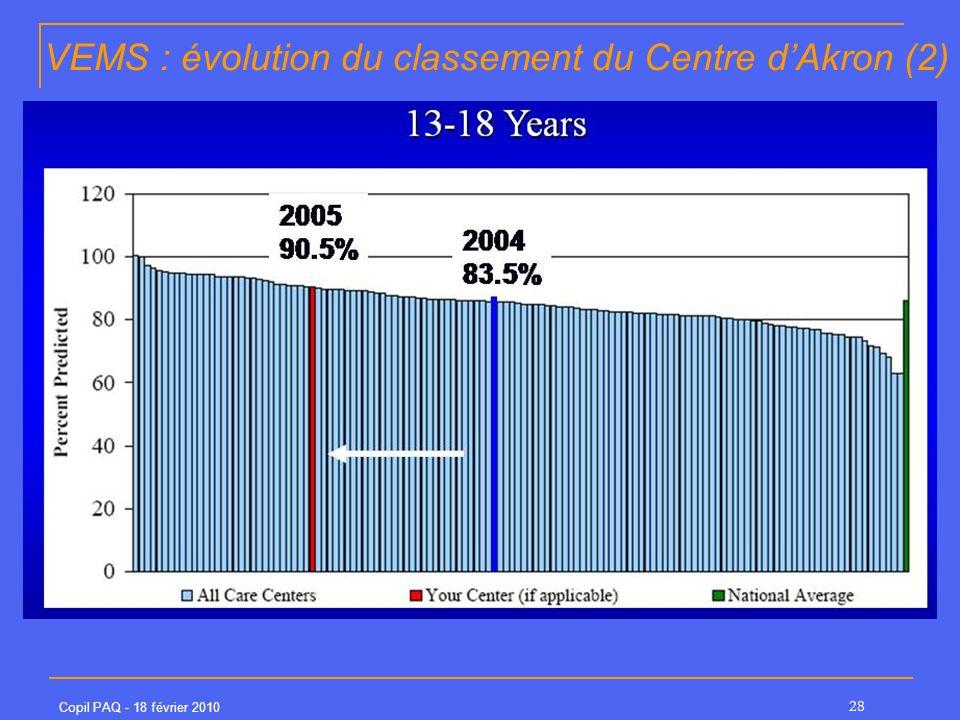 Copil PAQ - 18 février 2010 28 VEMS : évolution du classement du Centre dAkron (2)