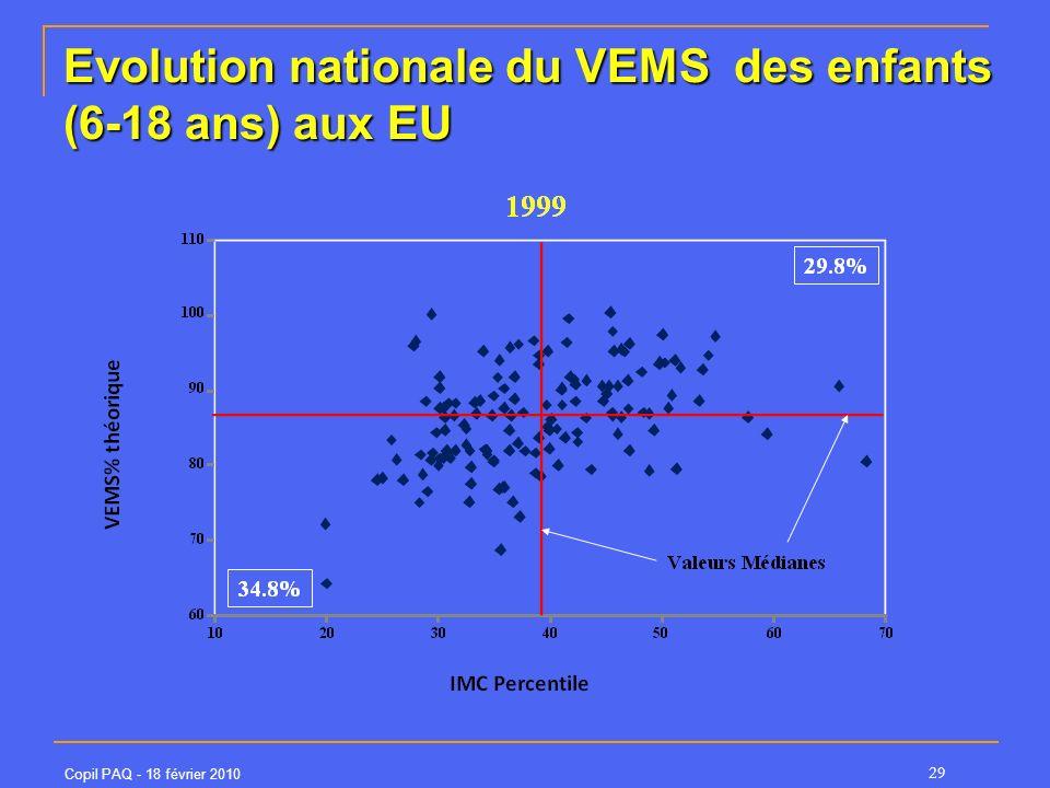 Copil PAQ - 18 février 2010 29 Evolution nationale du VEMS des enfants (6-18 ans) aux EU