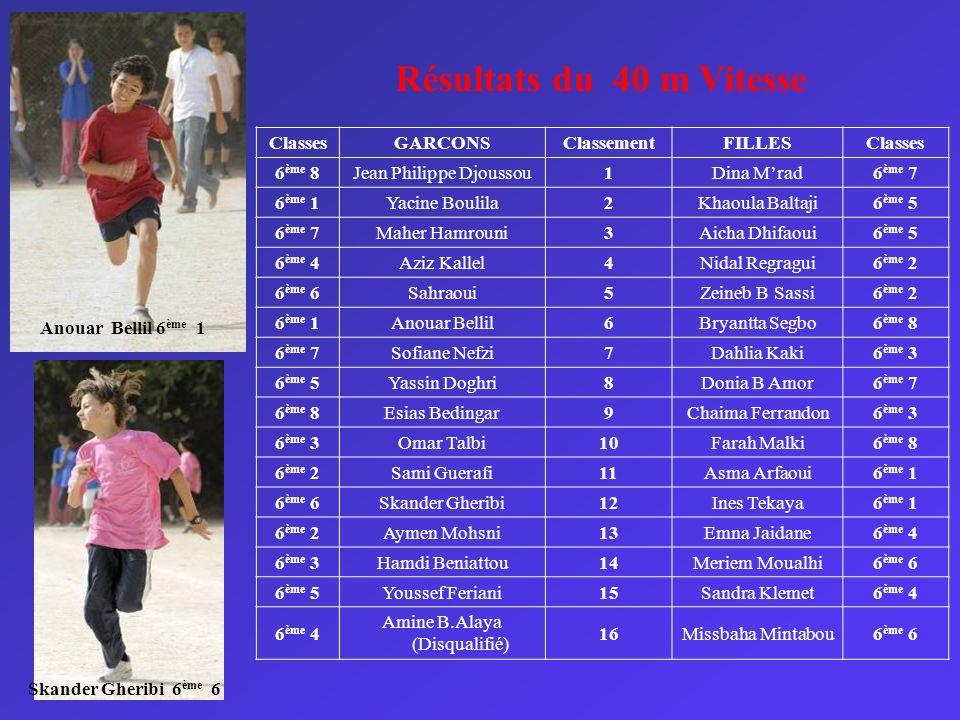 ClassesGARCONSClassementFILLESClasses 6 ème 8Jean Philippe Djoussou1Dina Mrad6 ème 7 6 ème 1Yacine Boulila2Khaoula Baltaji6 ème 5 6 ème 7Maher Hamroun