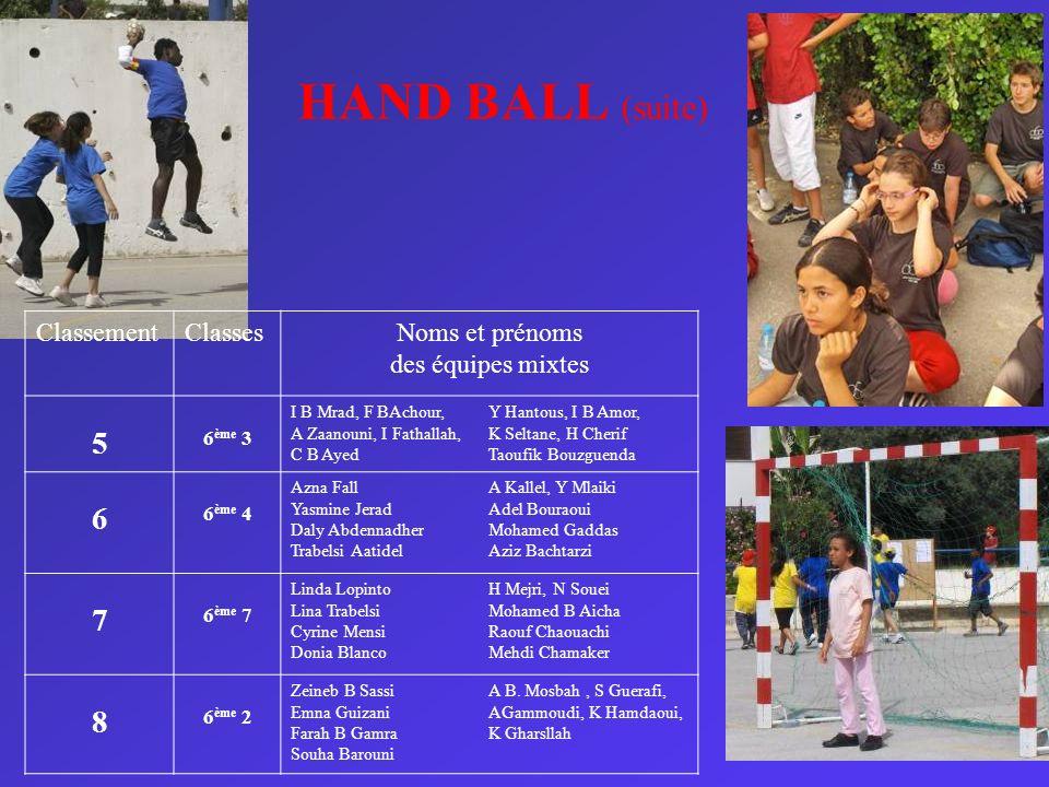 HAND BALL (suite) ClassementClassesNoms et prénoms des équipes mixtes 5 6 ème 3 I B Mrad, F BAchour, A Zaanouni, I Fathallah, C B Ayed Y Hantous, I B