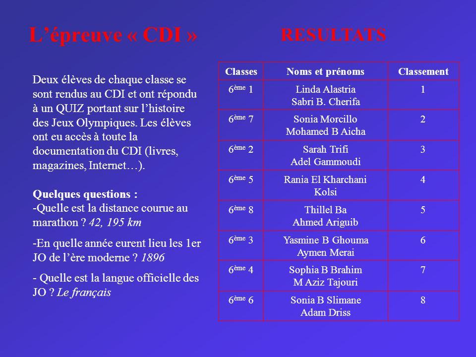 Lépreuve « CDI » ClassesNoms et prénomsClassement 6 ème 1Linda Alastria Sabri B. Cherifa 1 6 ème 7Sonia Morcillo Mohamed B Aicha 2 6 ème 2Sarah Trifi