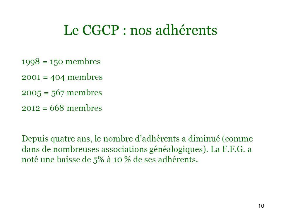 10 Le CGCP : nos adhérents 1998 = 150 membres 2001 = 404 membres 2005 = 567 membres 2012 = 668 membres Depuis quatre ans, le nombre dadhérents a diminué (comme dans de nombreuses associations généalogiques).