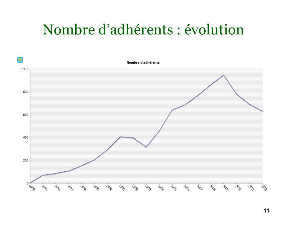 11 Nombre dadhérents : évolution