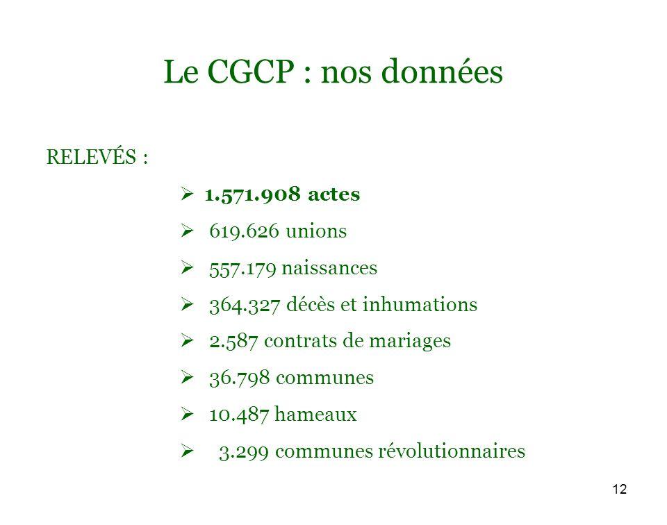 12 Le CGCP : nos données RELEVÉS : 1.571.908 actes 619.626 unions 557.179 naissances 364.327 décès et inhumations 2.587 contrats de mariages 36.798 communes 10.487 hameaux 3.299 communes révolutionnaires