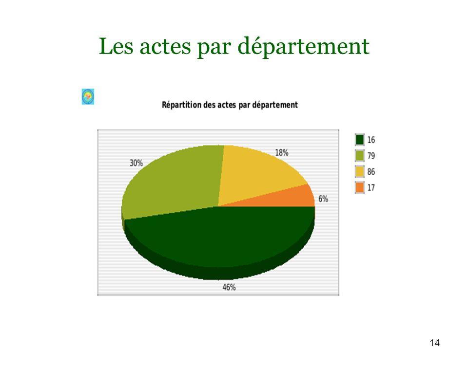 14 Les actes par département