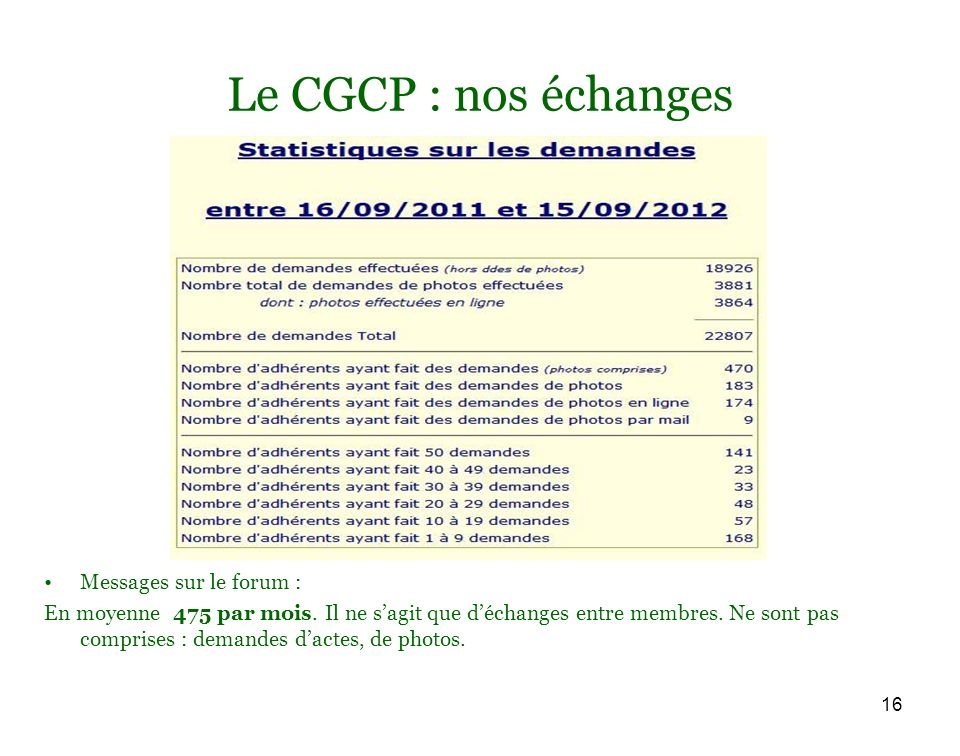 16 Le CGCP : nos échanges Messages sur le forum : En moyenne 475 par mois. Il ne sagit que déchanges entre membres. Ne sont pas comprises : demandes d