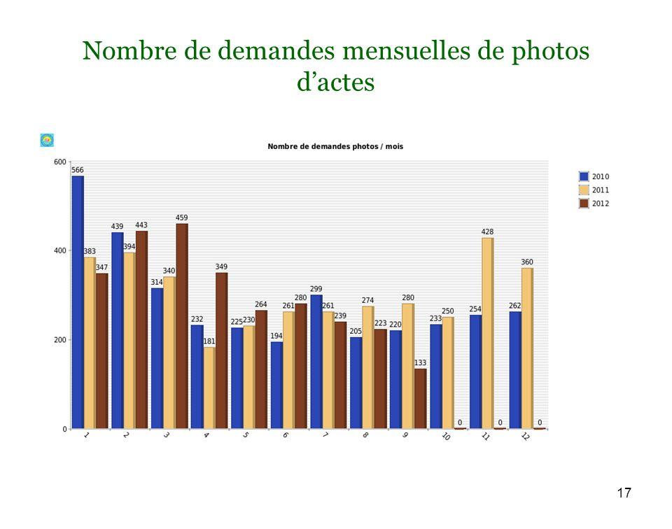 Nombre de demandes mensuelles de photos dactes 17