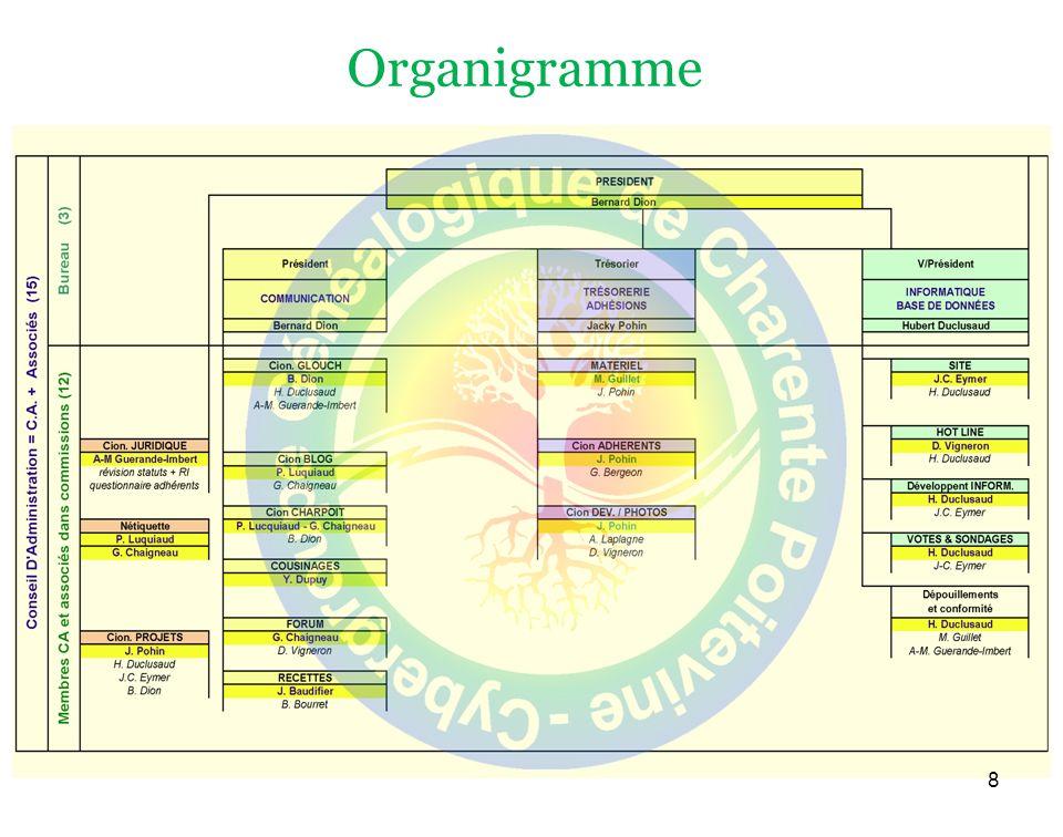 Organigramme 8