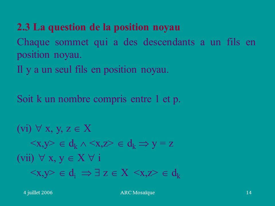 4 juillet 2006ARC Mosaïque14 2.3 La question de la position noyau Chaque sommet qui a des descendants a un fils en position noyau.