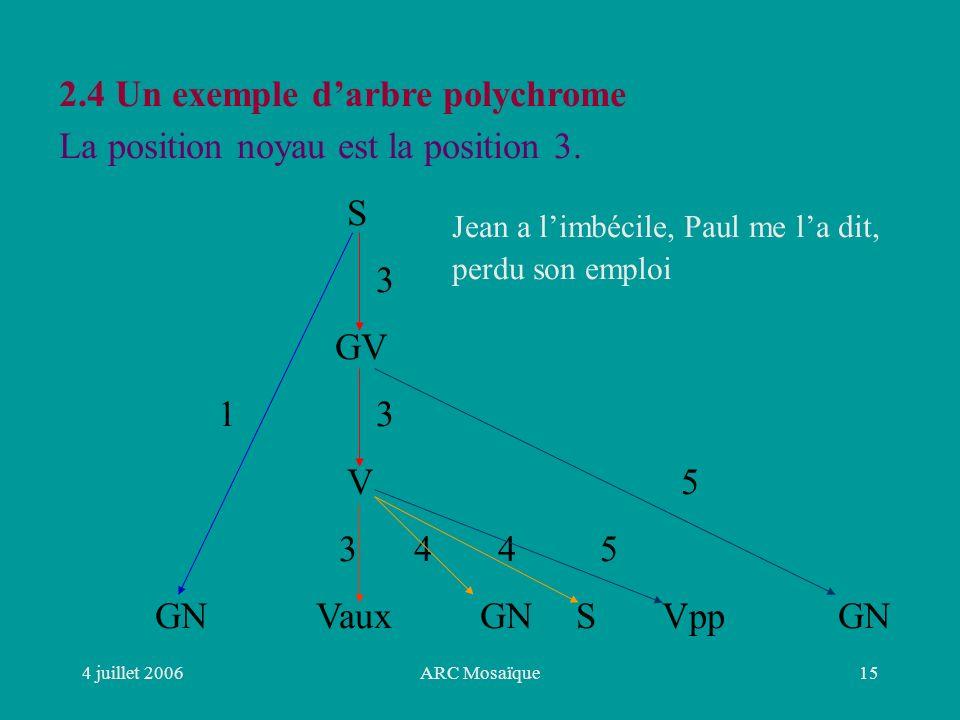 4 juillet 2006ARC Mosaïque15 2.4 Un exemple darbre polychrome La position noyau est la position 3.
