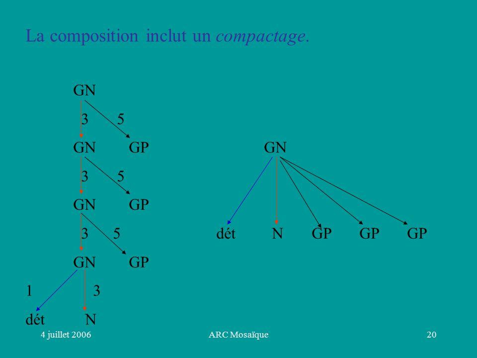 4 juillet 2006ARC Mosaïque20 La composition inclut un compactage.