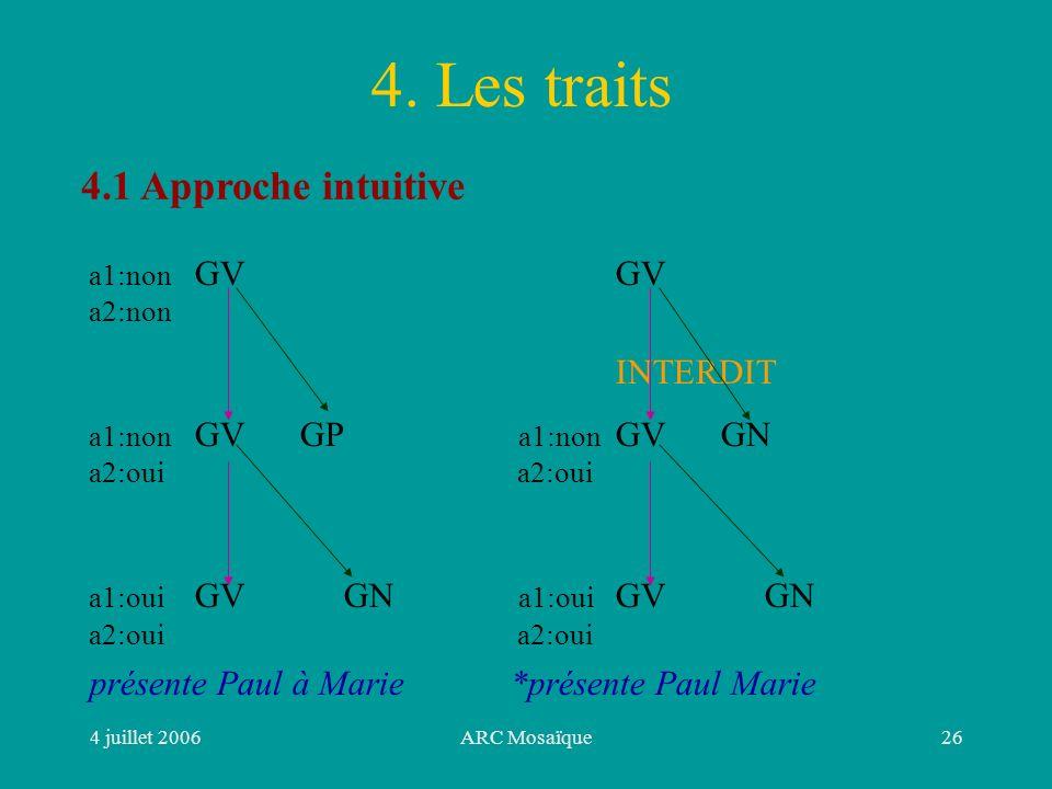 4 juillet 2006ARC Mosaïque26 4.1 Approche intuitive a1:non GVGV a2:non INTERDIT a1:non GVGP a1:non GVGN a2:oui a1:oui GV GN a2:oui présente Paul à Marie*présente Paul Marie 4.