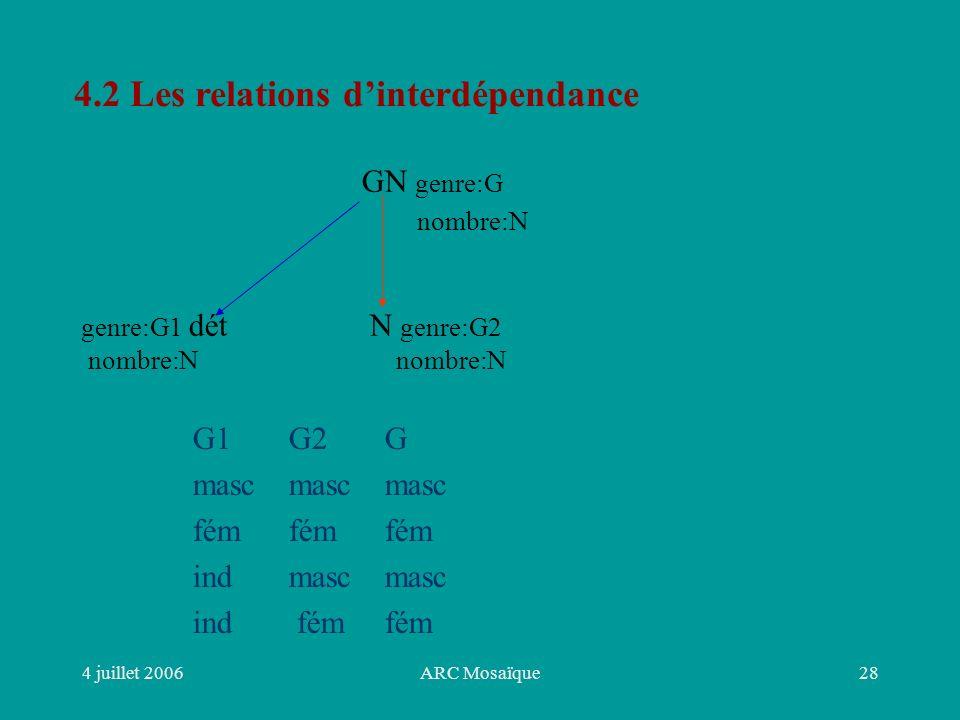 4 juillet 2006ARC Mosaïque28 4.2 Les relations dinterdépendance GN genre:G nombre:N genre:G1 dét N genre:G2 nombre:N nombre:N G1G2G mascmascmasc fémfémfém indmascmasc ind fémfém