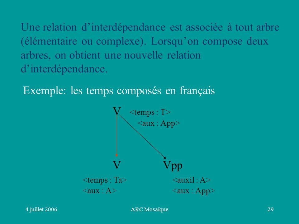 4 juillet 2006ARC Mosaïque29 Une relation dinterdépendance est associée à tout arbre (élémentaire ou complexe).