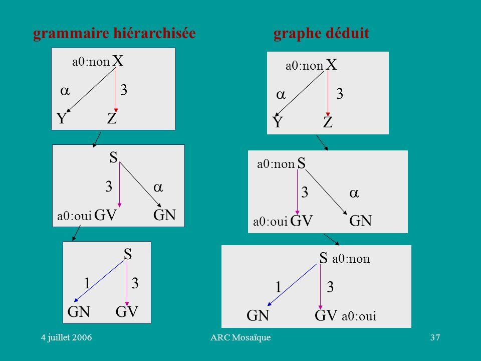 4 juillet 2006ARC Mosaïque37 grammaire hiérarchiséegraphe déduit a0:non X 3 Y Z S 3 a0:oui GVGN S 1 3 GNGV a0:non X 3 Y Z a0:non S 3 a0:oui GVGN S a0:non 1 3 GN GV a0:oui