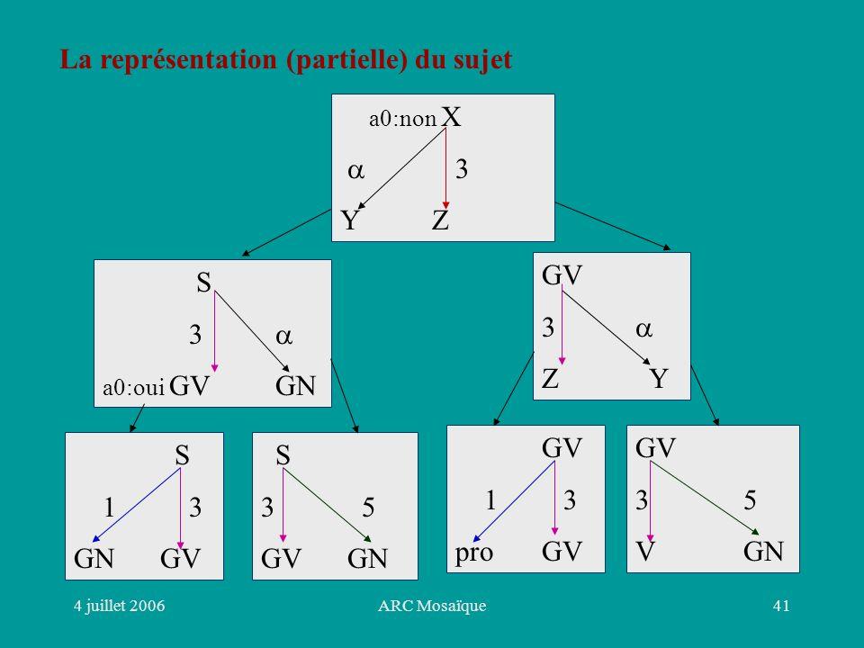 4 juillet 2006ARC Mosaïque41 La représentation (partielle) du sujet a0:non X 3 Y Z S 3 a0:oui GVGN GV 3 Z Y S 1 3 GNGV S 3 5 GVGN GV 1 3 proGV GV 3 5 V GN