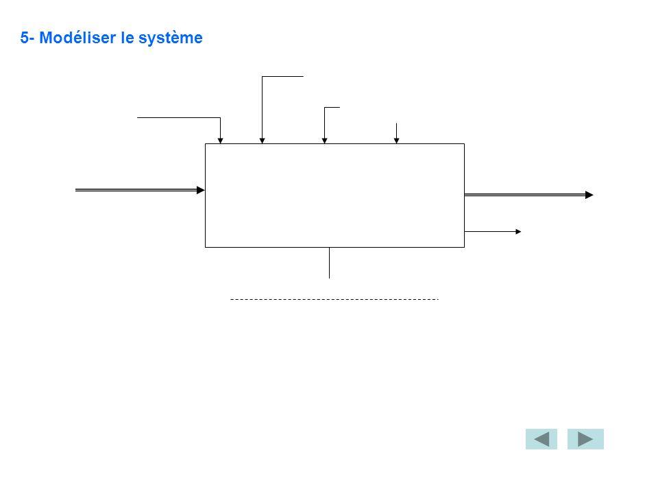 1-Identifier la partie commande du système ………………………………………………..