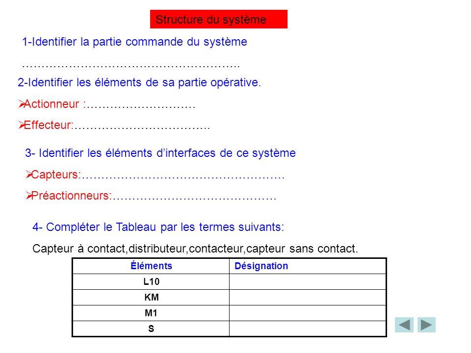 1-Identifier la partie commande du système ……………………………………………….. 2-Identifier les éléments de sa partie opérative. Actionneur :………………………. Effecteur:………