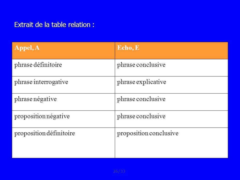 Appel, AEcho, E phrase définitoirephrase conclusive phrase interrogativephrase explicative phrase négativephrase conclusive proposition négativephrase
