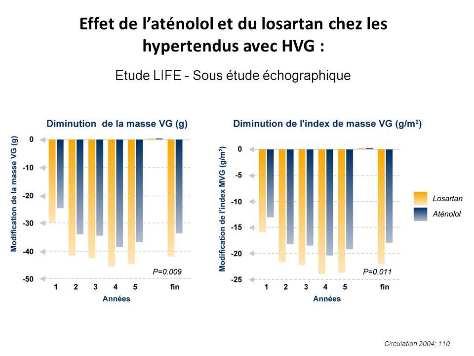 Effet de laténolol et du losartan chez les hypertendus avec HVG : Etude LIFE - Sous étude échographique Circulation 2004; 110