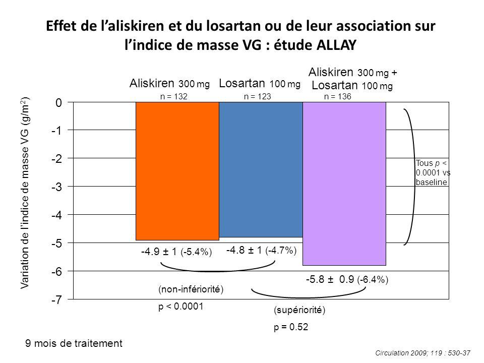 Effet de laliskiren et du losartan ou de leur association sur lindice de masse VG : étude ALLAY 9 mois de traitement Variation de lindice de masse VG (g/m 2 ) Tous p < 0.0001 vs baseline Aliskiren 300 mg + Losartan 100 mg -4.9 ± 1 (-5.4%) -4.8 ± 1 (-4.7%) -5.8 ± 0.9 (-6.4%) -7 -6 -5 -4 -3 -2 0 Aliskiren 300 mg Losartan 100 mg (non-infériorité) p < 0.0001 (supériorité) p = 0.52 n = 132n = 123n = 136 Circulation 2009; 119 : 530-37