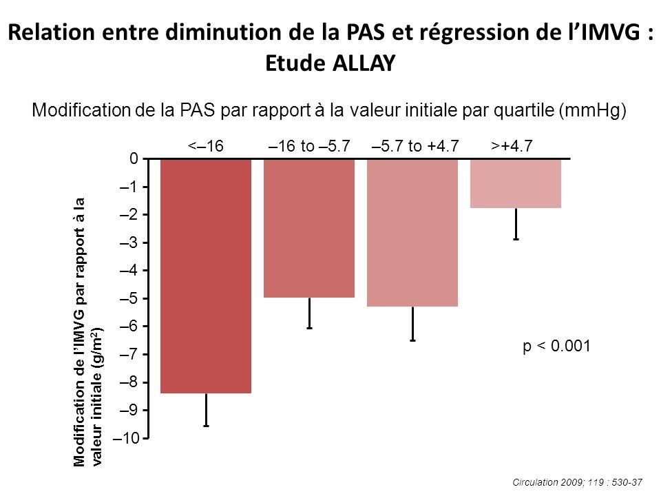 Relation entre diminution de la PAS et régression de lIMVG : Etude ALLAY Modification de la PAS par rapport à la valeur initiale par quartile (mmHg) Circulation 2009; 119 : 530-37 Modification de lIMVG par rapport à la valeur initiale (g/m 2 ) <–16–16 to –5.7–5.7 to +4.7>+4.7 –10 –9–9 –8–8 –7–7 –6–6 –5–5 –4–4 –3–3 –2–2 –1–1 0 p < 0.001