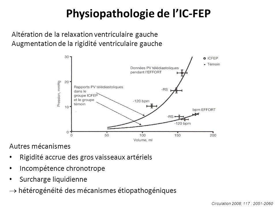 Altération de la relaxation ventriculaire gauche Augmentation de la rigidité ventriculaire gauche Autres mécanismes Rigidité accrue des gros vaisseaux artériels Incompétence chronotrope Surcharge liquidienne hétérogénéité des mécanismes étiopathogéniques Circulation 2008; 117 : 2051-2060 Physiopathologie de lIC-FEP